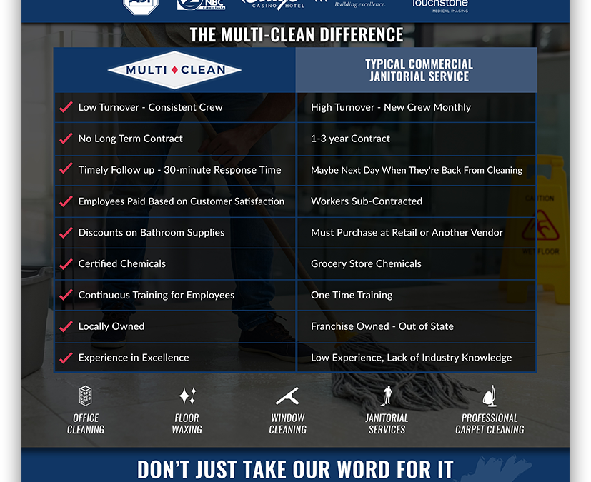 Best Tulsa Janitorial Services | Where Does Multi-clean Locate?